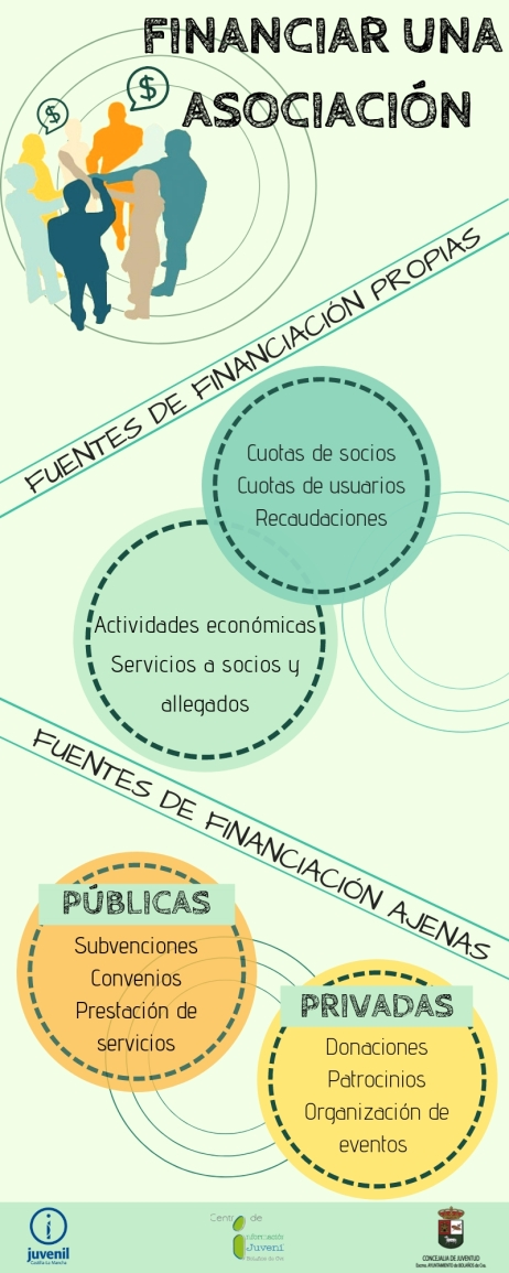 financiar una asociación